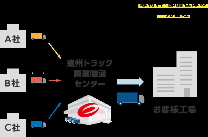 図1.調達物流