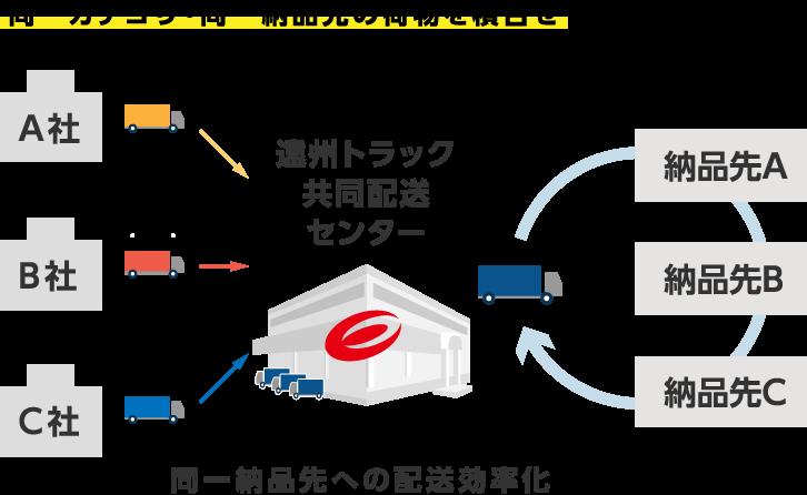 図2.共同配送