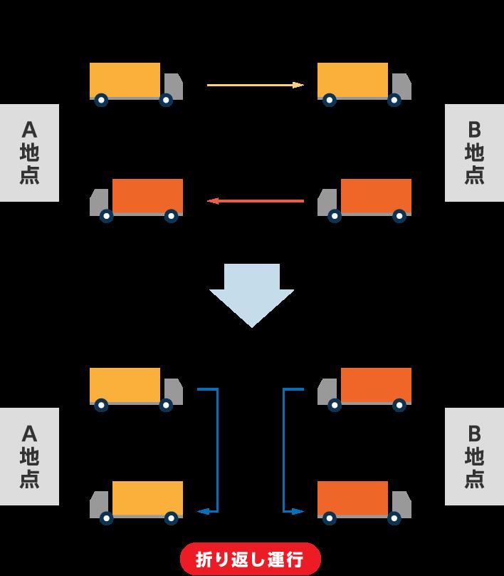 図4.中継輸送
